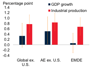 Role of the US Economy and its impact on the World