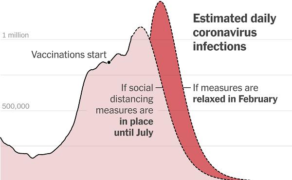 Covid-19 vaccine shots
